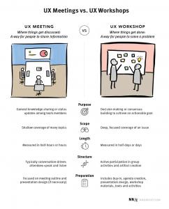 Links zeigt ein Meeting. Eine Gruppe sitzt an einem Konferenztisch. Rechts steht eine Gruppe an einer Tafel, das ist ein Workshop.