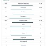 Statistik des WM Finales 2014 zwischen Deutschland und Argentinien